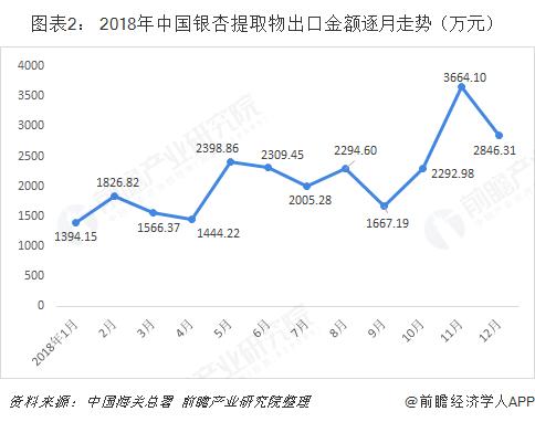 图表2: 2018年中国银杏提取物出口金额逐月走势(万元)