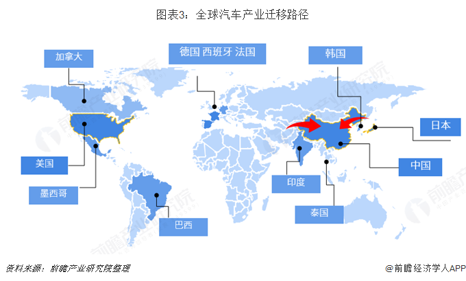 图表3:全球汽车产业迁移路径