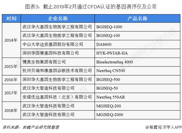图表3:截止2019年2月通过CFDA认证的基因测序仪及公司