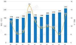 2018年全年中国<em>家具</em>行业市场分析:产量突破7.5亿件,零售额超2200亿元