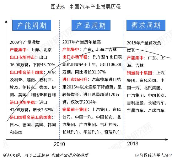 图表6:中国汽车产业发展历程