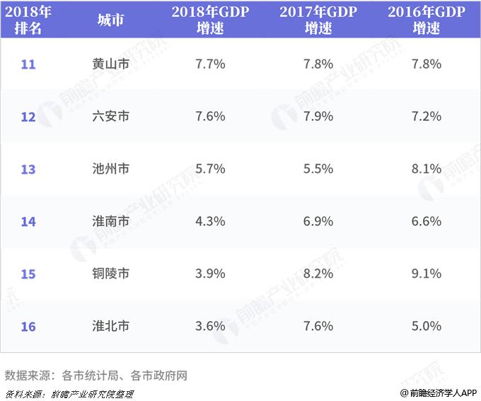 安徽各市gdp_2019年一季度31省市GDP数据揭晓,安徽排名13位