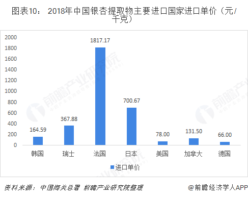 图表10: 2018年中国银杏提取物主要进口国家进口单价(元/千克)