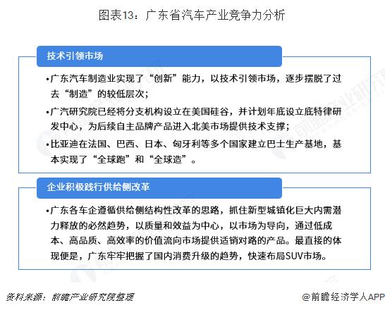图表13:广东省汽车产业竞争力分析