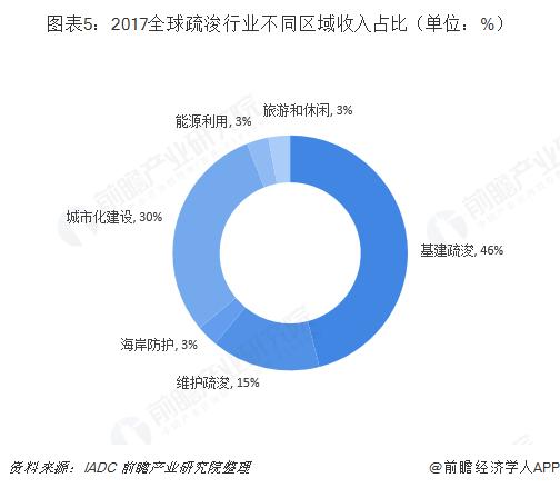 图表5:2017全球疏浚行业不同区域收入占比(单位:%)