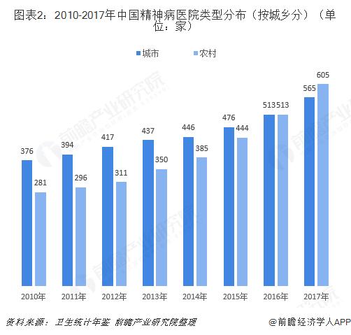 图表2:2010-2017年中国精神病医院类型分布(按城乡分)(单位:家)