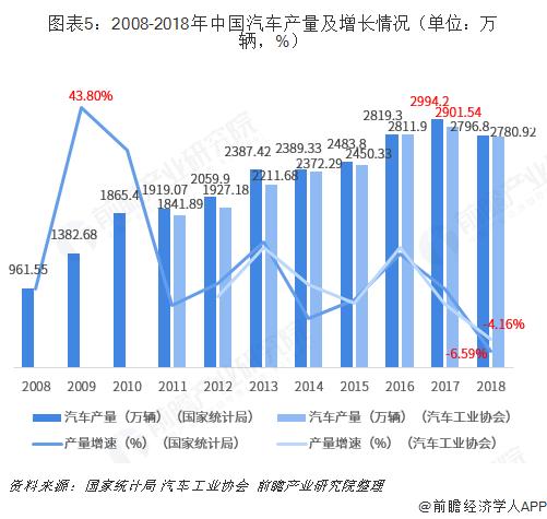 图表5:2008-2018年中国汽车产量及增长情况(单位?#21644;?#36742;,%)