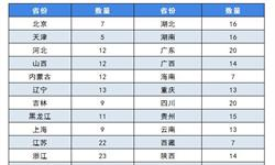 2018年中国<em>特色</em><em>小镇</em>建设现状及趋势分析 政策春风持续利好【组图】