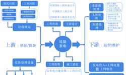 预见2019:《2019年中国垃圾发电产业图谱》(附市场规模、<em>区域</em>结构、竞争<em>格局</em>等)