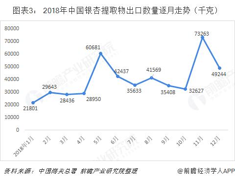 图表3: 2018年中国银杏提取物出口数量逐月走势(千克)