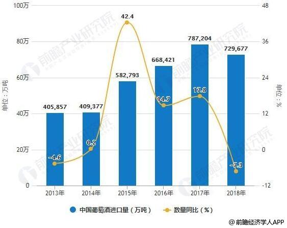 2018年1-12月中国葡萄酒进口统计及增长情况