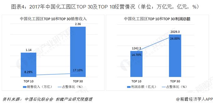 图表4:2017年中国化工园区TOP 30及TOP 10经营情况(单位:万亿元,亿元,%)