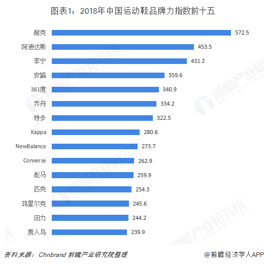 图表1:2018年中国运动鞋品牌力指数前十五