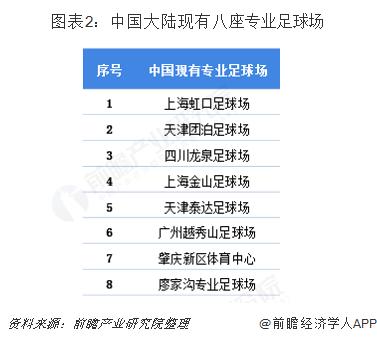 图表2:中国大?#36739;?#26377;八座专业足球场