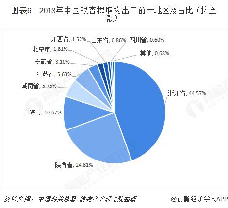 图表6:2018年中国银杏提取物出口前十地区及占比(按金额)
