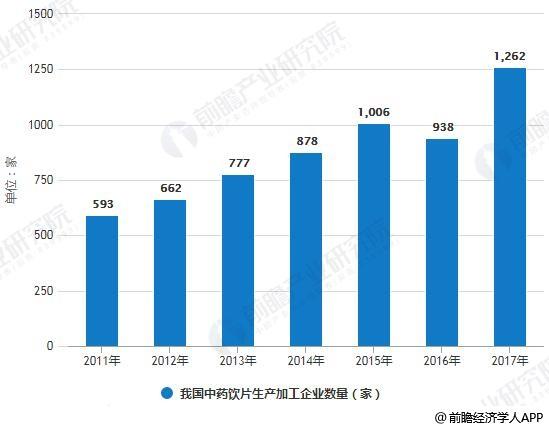 2011-2017年我国中药饮片生产加工企业数量统计情况