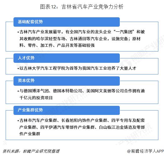 图表12:吉林省汽车产业竞争力分析