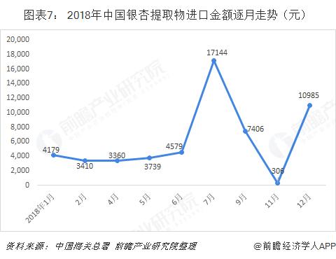 图表7: 2018年中国银杏提取物进口金额逐月走势(元)