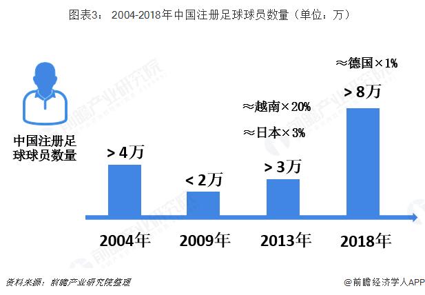 图表3: 2004-2018年中国注册足球球员数量(单位:万)