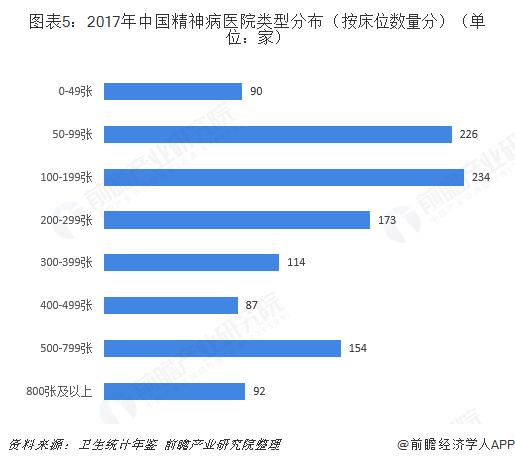 图表5:2017年中国精神病医院类型分布(按床位数量分)(单位:家)