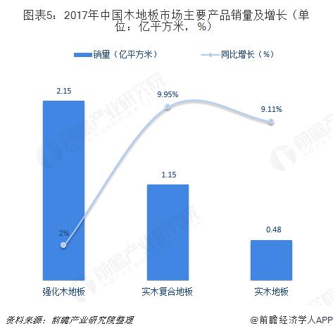 图表5:2017年中国木地板市场主要产品销量及增长(单位:亿平方米,%)
