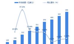 2018年全球锂电池行业发展现状与市场趋势?#27835;?动力锂电池推动行业发展【组图】