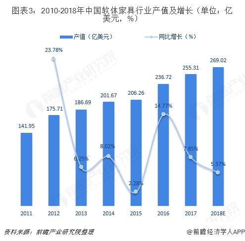 图表3:2010-2018年中国软体家具行业产值及增长(单位:亿美元,%)