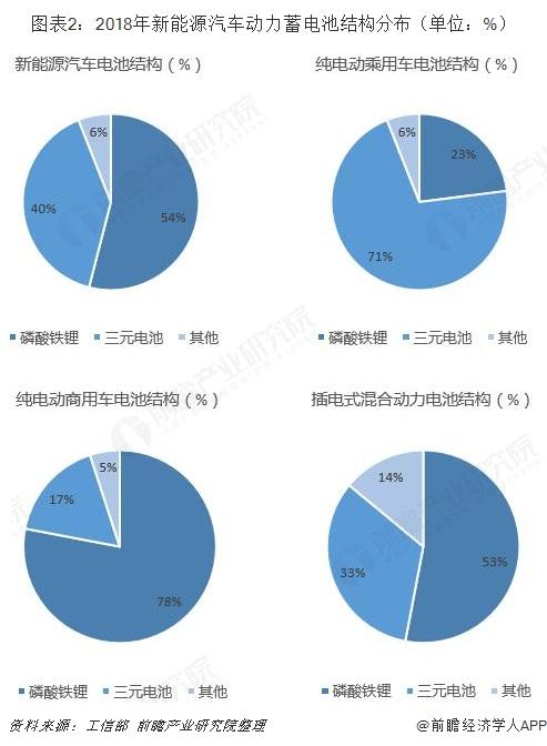 图表2:2018年新能源汽车动力蓄电池结构分布(单位:%)