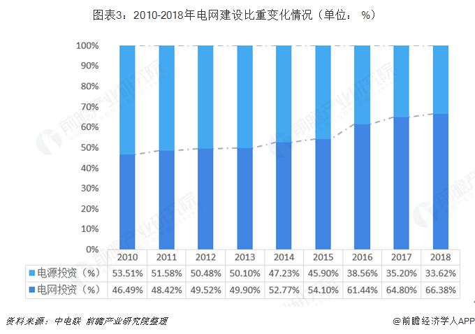 图表3:2010-2018年电网建设比重变化情况(单位: %)
