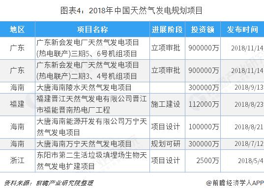 图表4:2018年中国天然气发电规划项目