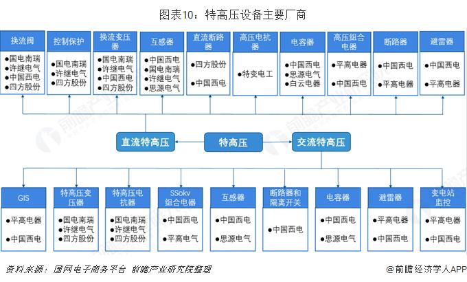 图表10:特高压设备主要厂商