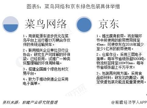 图表5:菜鸟网络和京东绿色包装具体举措