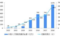 2018年中国人工智能市场投融资现状与发展趋势分析 资金向头部企业集中趋势明显【组图】