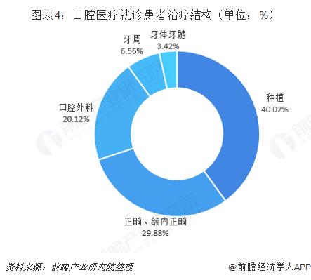 图表4:口腔医疗就诊患者治疗结构(单位:%)