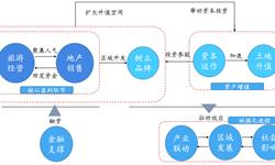 预见2019: 《2019年中国<em>旅游地产</em>产业全景图》(附产业布局、竞争格局、趋势等)