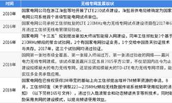 2018年中国<em>电力</em><em>信息化</em>行业的市场现状和发展趋势分析 <em>电力</em>无线专网标准的统一化发展【组图】
