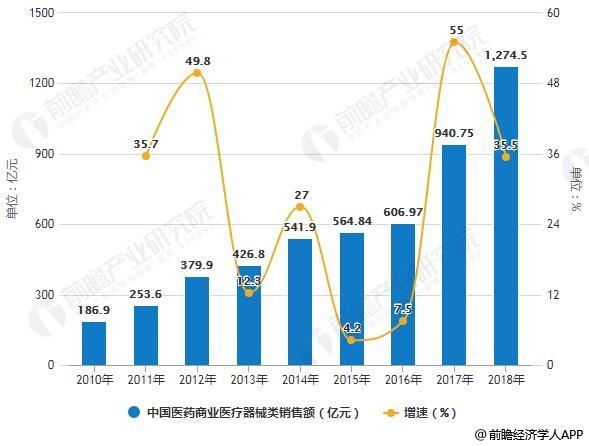 2010-2018年中国医药商业医疗器械类销售额统计及增长情况预测