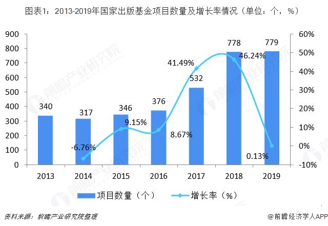 图表1:2013-2019年国家出版基金项目数量及增长率情况(单位:个,%)