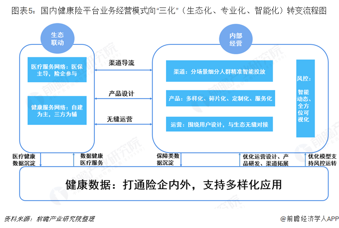 """图表5:国内健康险?#25945;?#19994;务经营模式向""""三化""""(生态化、专业化、智能化)转变流程图"""