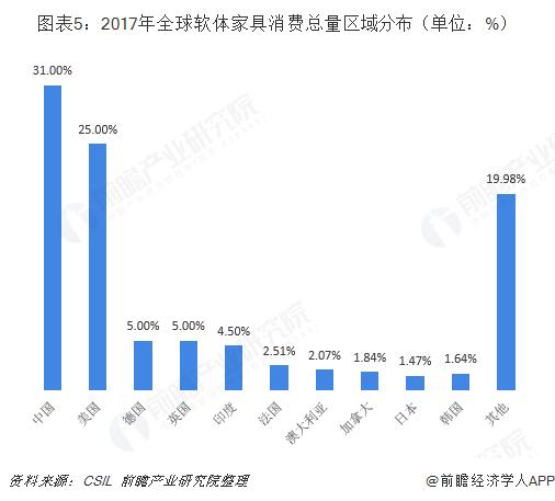 图表5:2017年全球软体家具消费总量区域分布(单位:%)