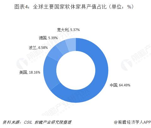 图表4:全球主要国家软体家具产值占比(单位:%)