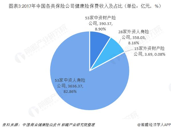图表3:2017年中国各类保险公司健康险保费收入及占比(单位:亿元,%)