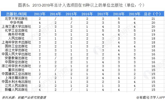 图表5:2013-2019年总计入选项目在15种以上的单位出版社(单位:个)