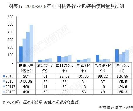 图表1:2015-2018年中国快递行业包装物使用量及预测