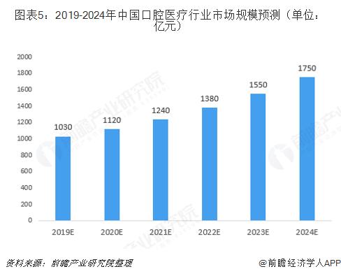 图表5:2019-2024年中国口腔医疗行业市场规模预测(单位:亿元)