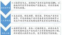 国内<em>旅游</em>地产发展的三大类型分析 多方布局<em>特色</em><em>小镇</em>