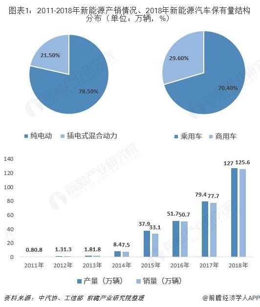 图表1:2011-2018年新能源产销情况、2018年新能源汽车保有量结构分布(单位:万辆,%)