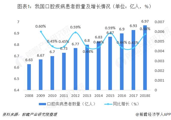 图表1:我国口腔疾病患者数量及增长情况(单位:亿人,%)