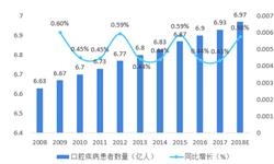 2018年中国口腔医疗行业市场规模与发展趋势 种植、正畸占据主流地位【组图】
