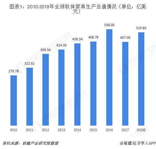 图表1:2010-2018年全球软体家具生产总值情况(单位:亿美元)